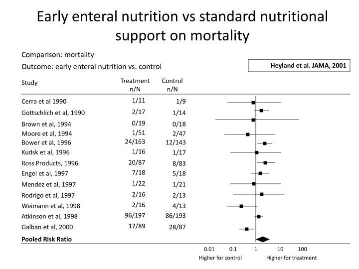 Comparison: mortality