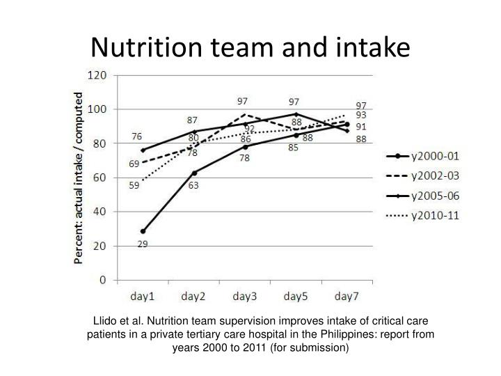Nutrition team and intake