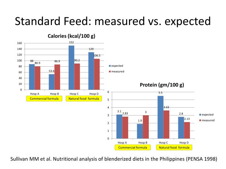 Standard Feed: measured vs. expected
