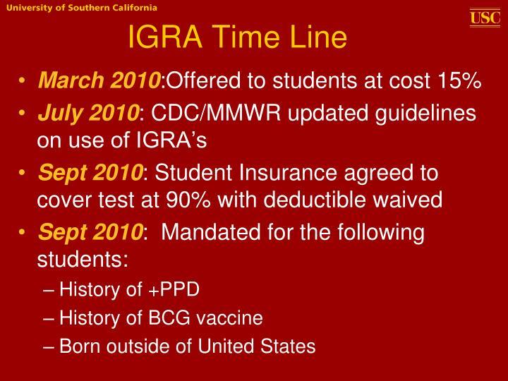 IGRA Time Line