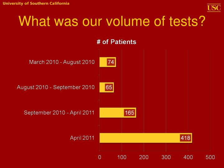 What was our volume of tests?