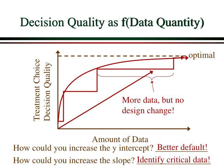 Decision Quality as f(Data Quantity)