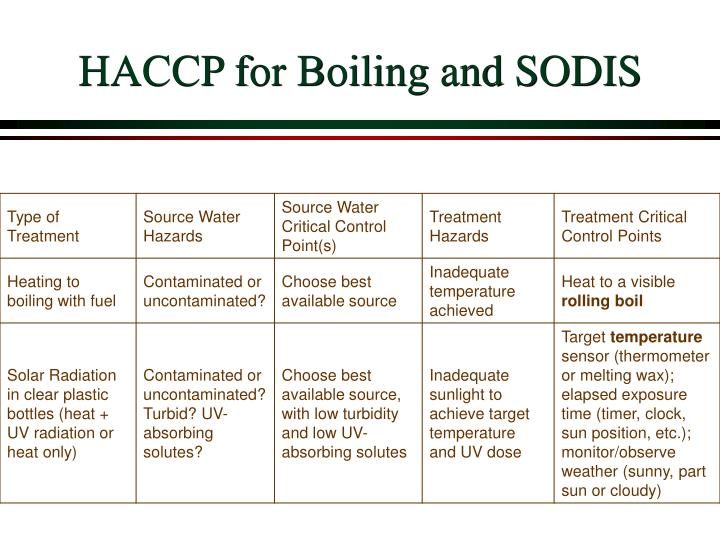 HACCP for Boiling and SODIS