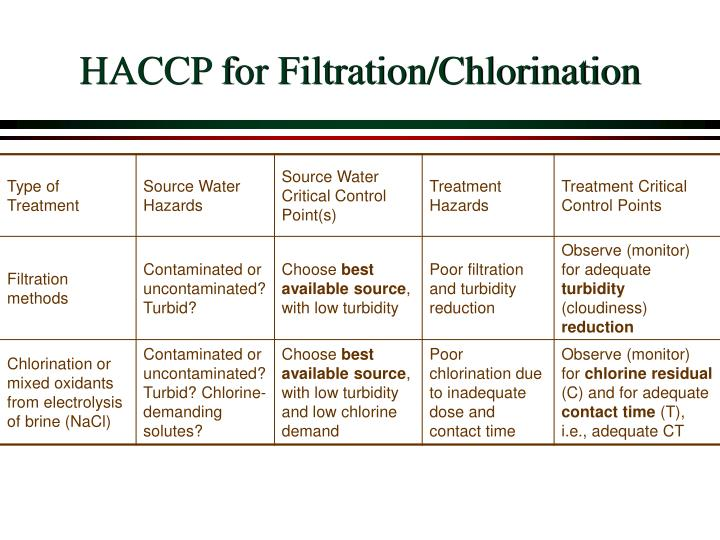 HACCP for Filtration/Chlorination