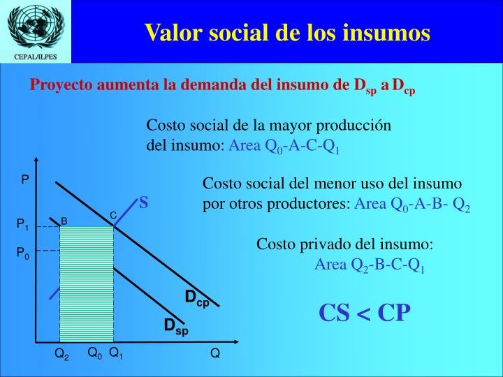 Valor social de los insumos