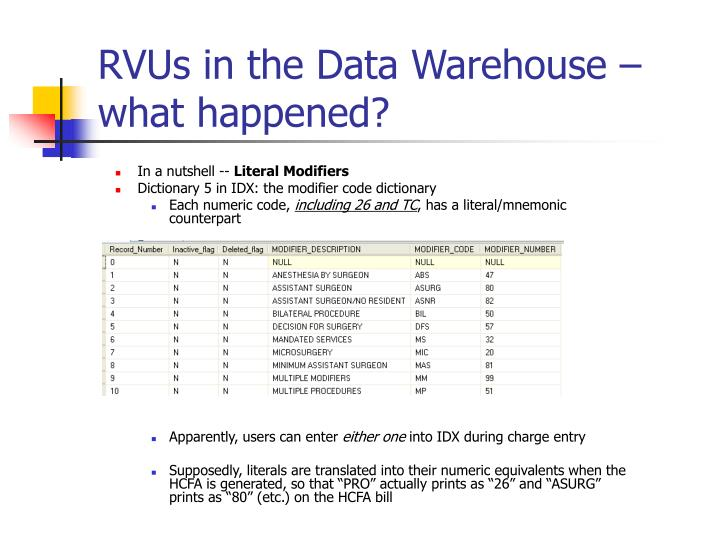 Rvus in the data warehouse what happened