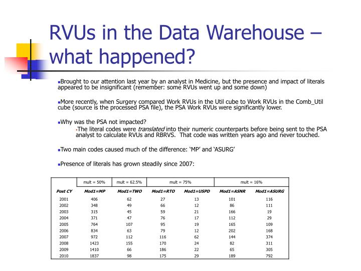 RVUs in the Data Warehouse – what happened?