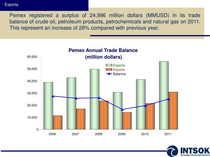 Pemex Annual Trade Balance
