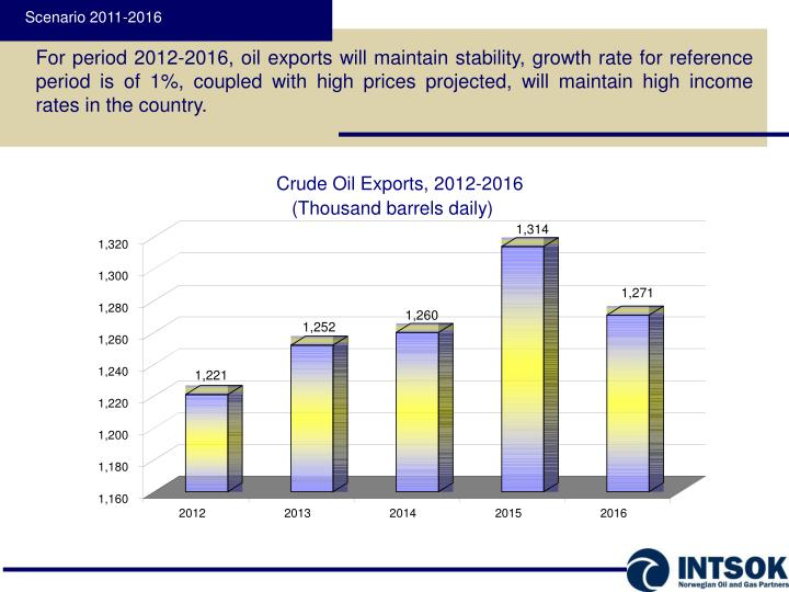 Crude Oil Exports,