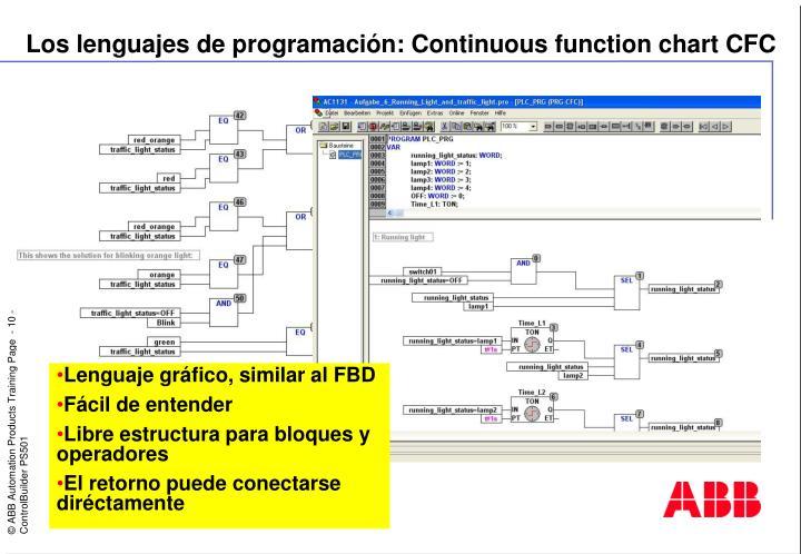 Los lenguajes de programación: Continuous function chart CFC
