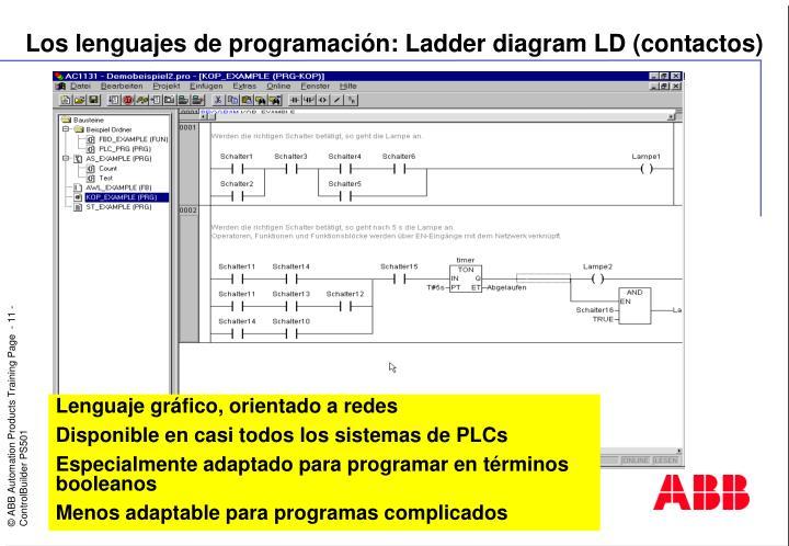 Los lenguajes de programación: Ladder diagram LD (contactos)