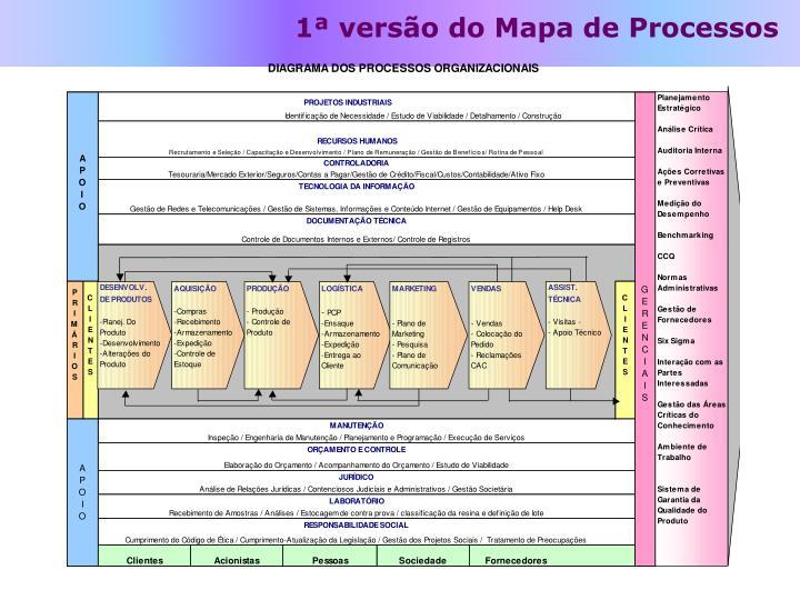 1ª versão do Mapa de Processos