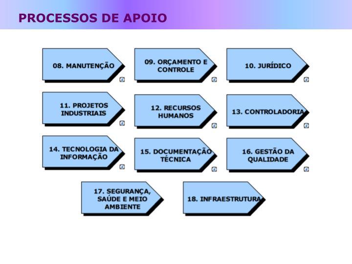PROCESSOS DE APOIO
