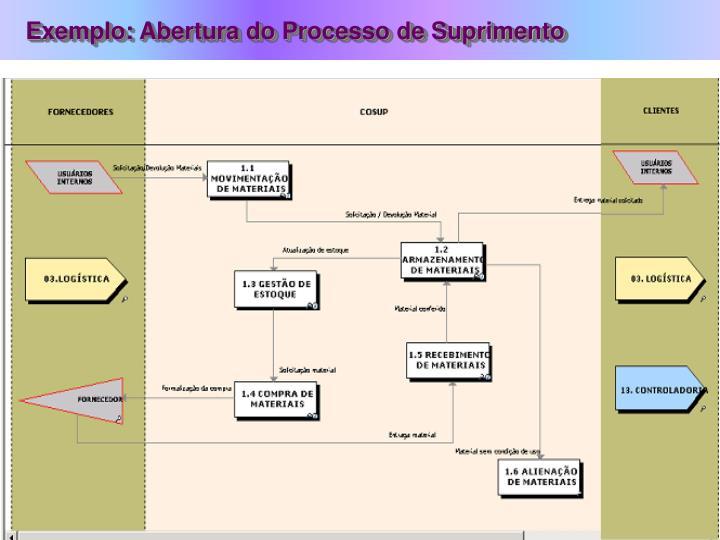 Exemplo: Abertura do Processo de Suprimento