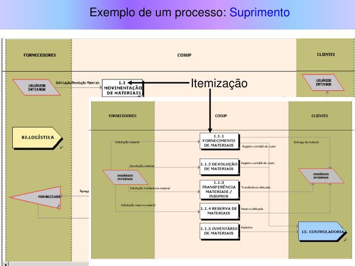 Exemplo de um processo: