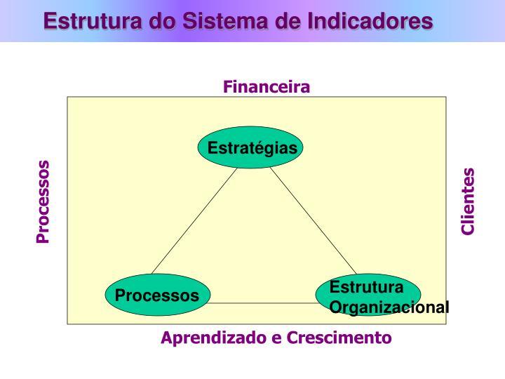 Estrutura do Sistema de Indicadores