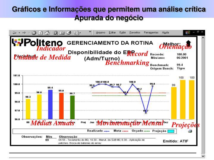 Gráficos e Informações que permitem uma análise crítica