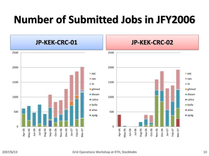 Number of Submitted Jobs in JFY2006