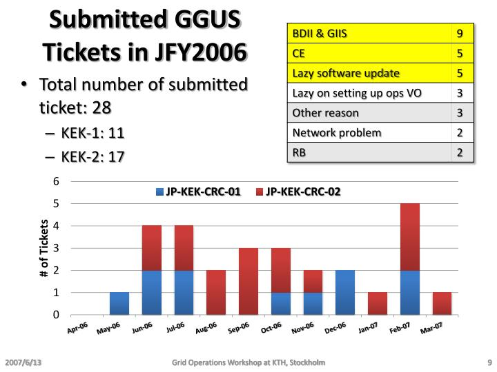 Submitted GGUS Tickets in JFY2006