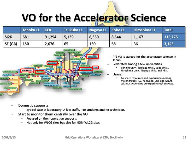 VO for the Accelerator Science