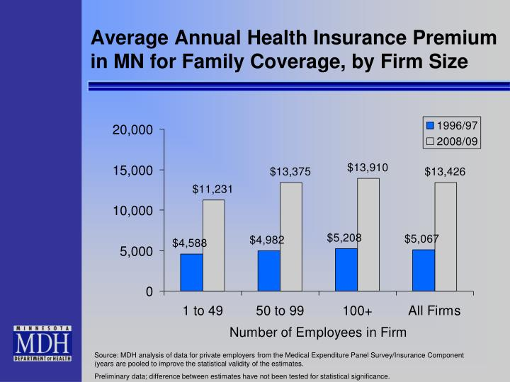 Average Annual Health Insurance Premium in MN for Family Coverage, by Firm Size