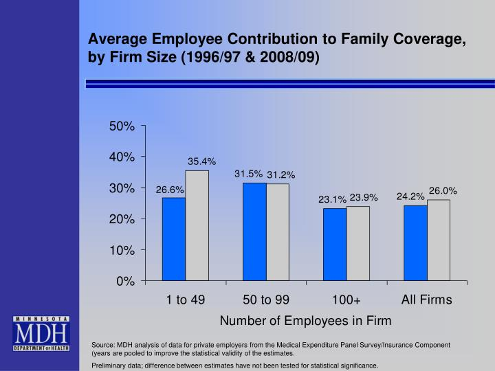 Average Employee Contribution to Family Coverage, by Firm Size (1996/97 & 2008/09)