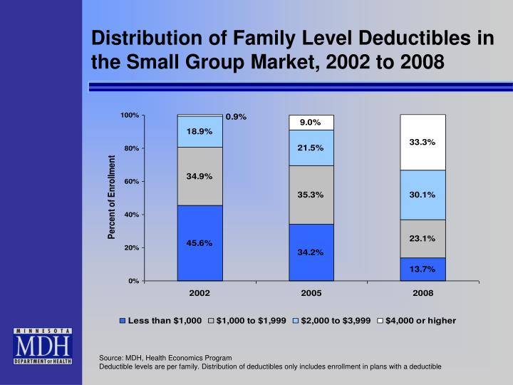 Distribution of Family Level Deductibles in the Small Group Market, 2002 to 2008