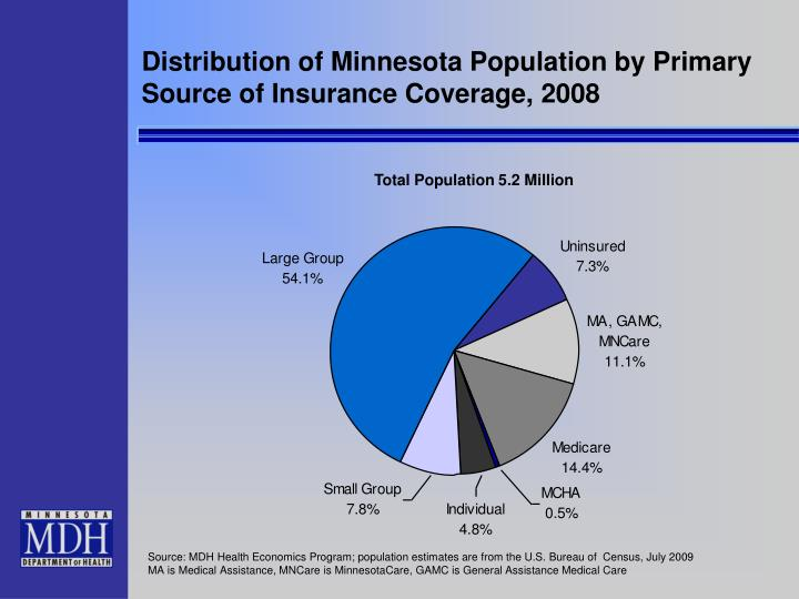Distribution of Minnesota Population by Primary Source of Insurance Coverage, 2008