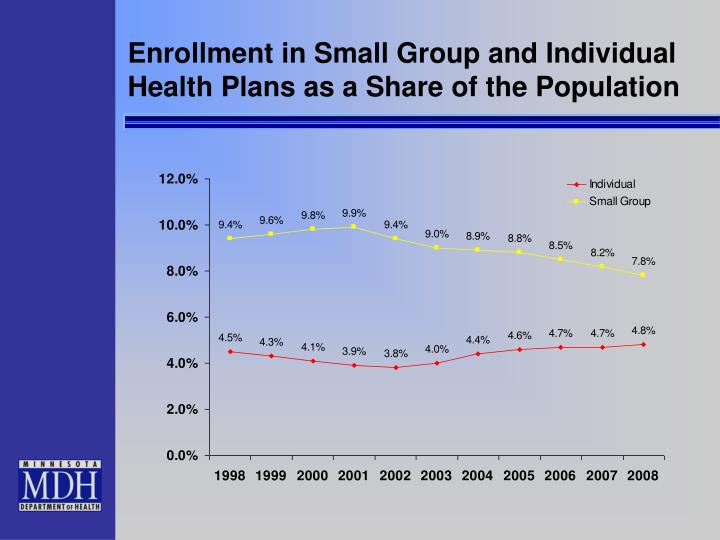 Enrollment in Small Group and Individual Health Plans as a Share of the Population