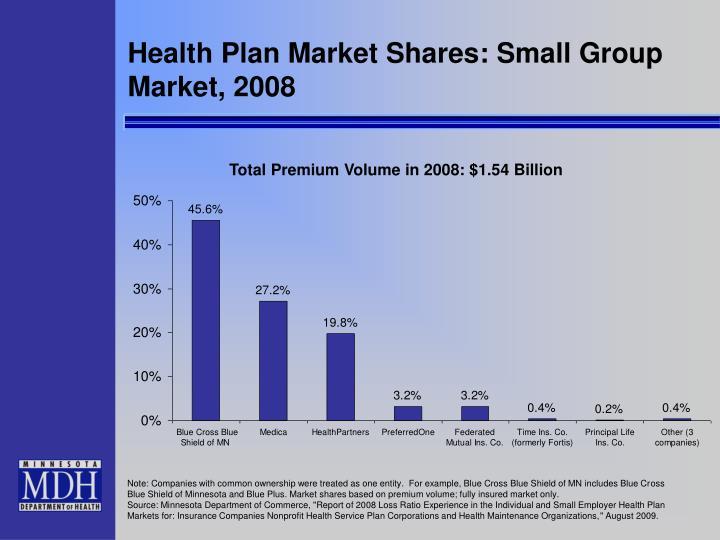 Health Plan Market Shares: Small Group Market, 2008