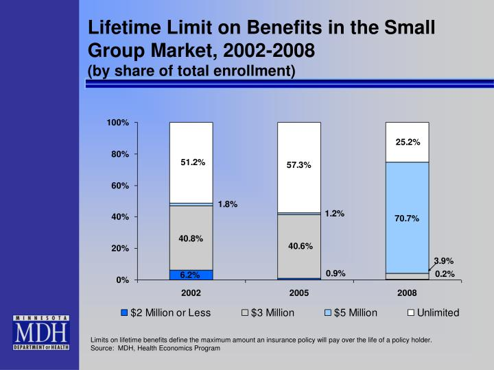 Lifetime Limit on Benefits in the Small Group Market, 2002-2008