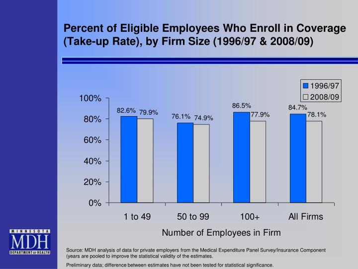 Percent of Eligible Employees Who Enroll in Coverage (Take-up Rate), by Firm Size (1996/97 & 2008/09)