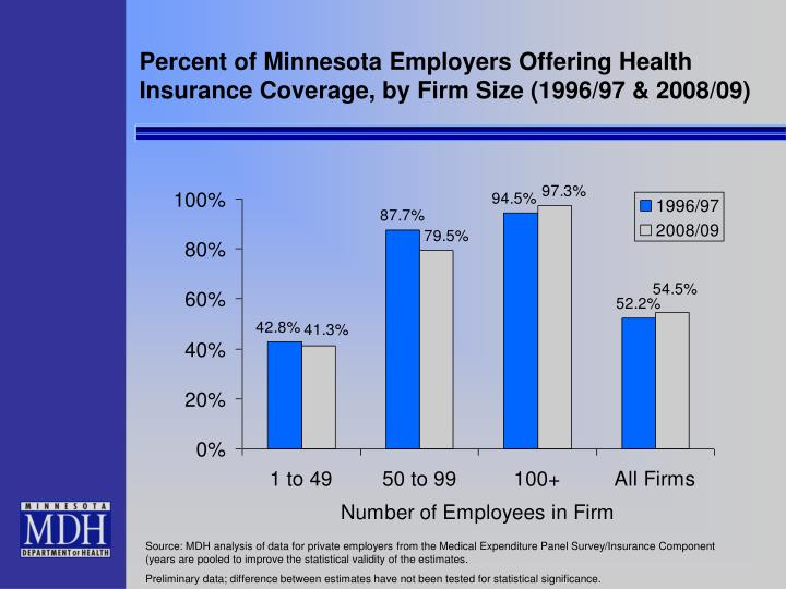 Percent of Minnesota Employers Offering Health Insurance Coverage, by Firm Size (1996/97 & 2008/09)