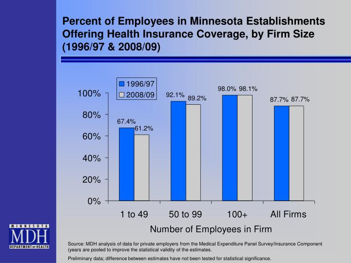 Percent of Employees in Minnesota Establishments Offering Health Insurance Coverage, by Firm Size (1996/97 & 2008/09)