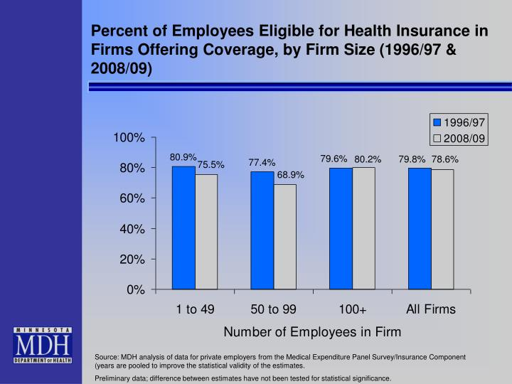 Percent of Employees Eligible for Health Insurance in Firms Offering Coverage, by Firm Size (1996/97 & 2008/09)