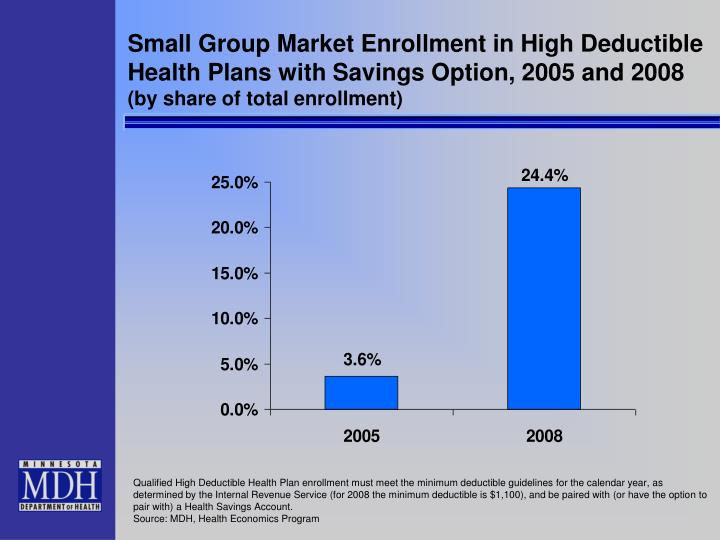 Small Group Market Enrollment in High Deductible Health Plans with Savings Option, 2005 and 2008