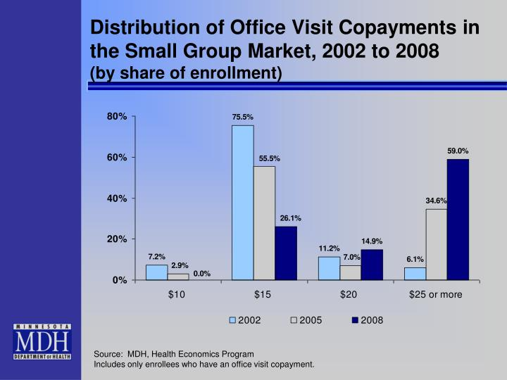 Distribution of Office Visit Copayments in the Small Group Market, 2002 to 2008