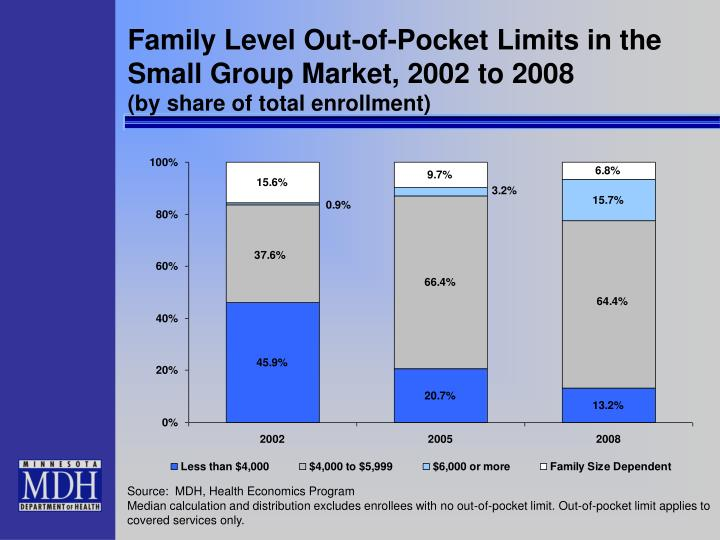 Family Level Out-of-Pocket Limits in the Small Group Market, 2002 to 2008