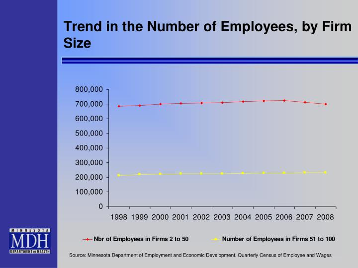 Trend in the Number of Employees, by Firm Size