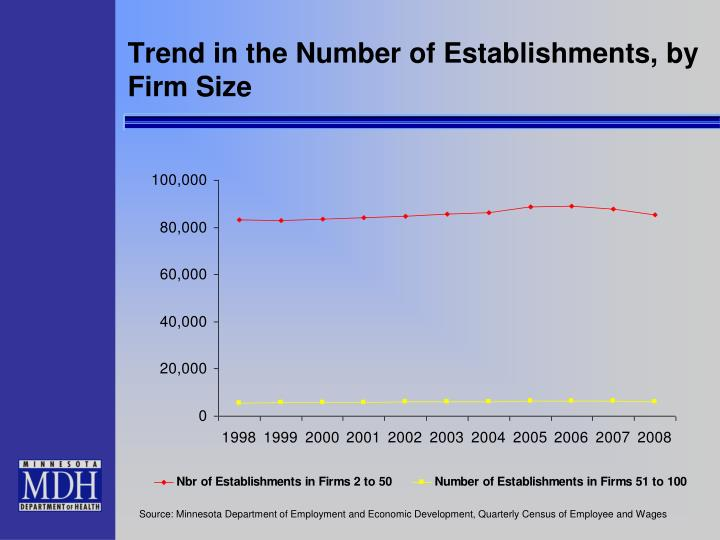 Trend in the Number of Establishments, by Firm Size