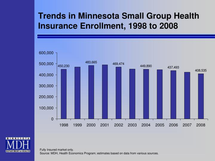 Trends in Minnesota Small Group Health Insurance Enrollment, 1998 to 2008