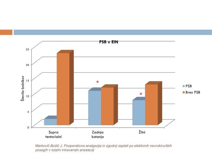 Markovič-Božič J. Pooperativna analgezija in zgodnji zapleti po elektivnih nevrokirurških posegih v totalni intravenski anesteziji
