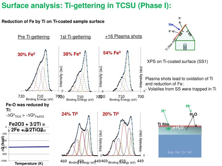 Surface analysis: Ti-gettering in TCSU (Phase I):