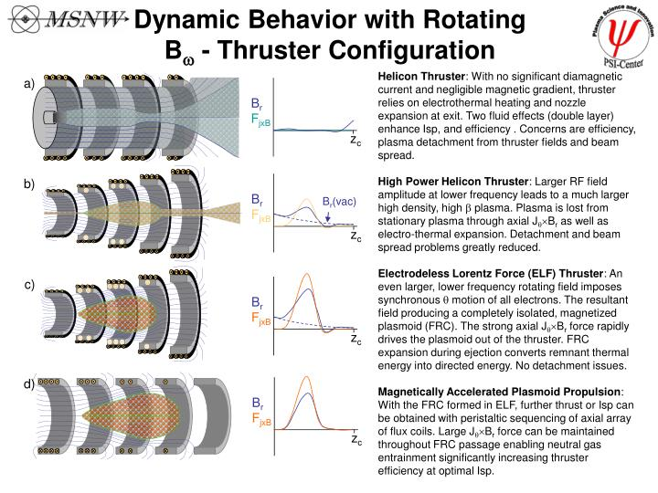 Dynamic Behavior with Rotating