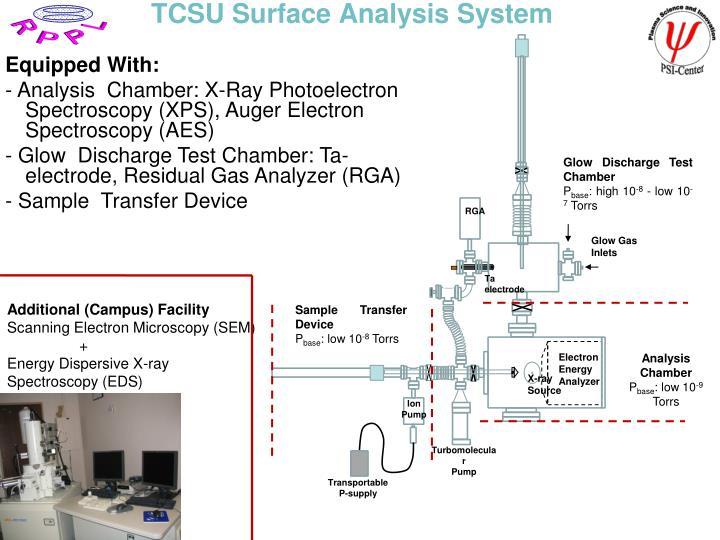 TCSU Surface Analysis System