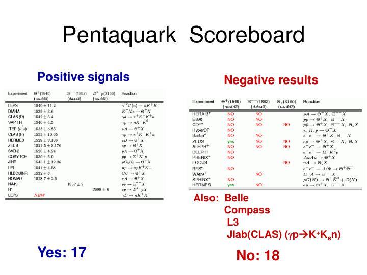 Pentaquark  Scoreboard