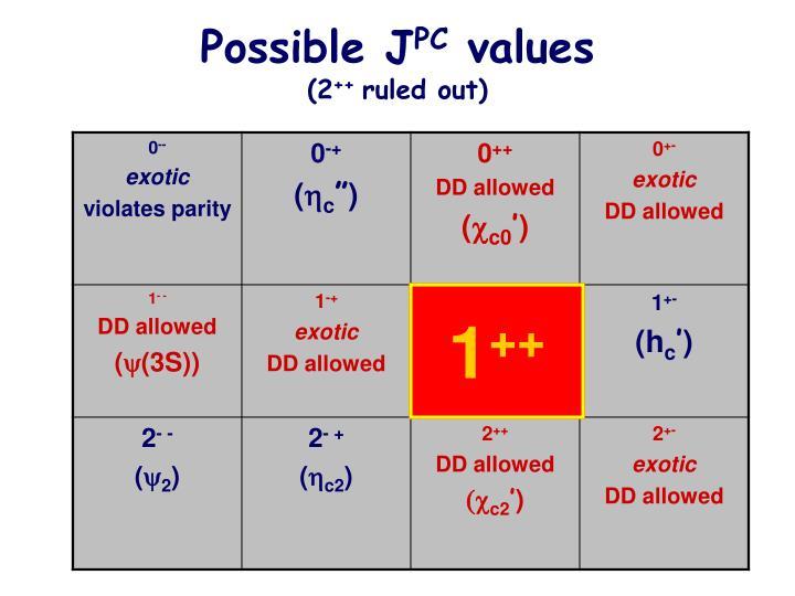 Possible J