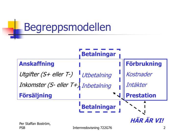 Begreppsmodellen