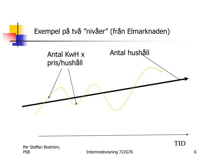 """Exempel på två """"nivåer"""" (från Elmarknaden)"""