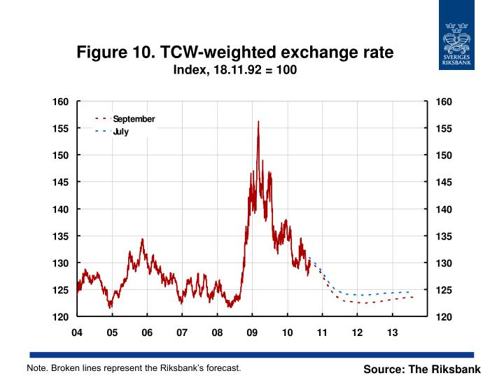 Figure 10. TCW-weighted exchange rate